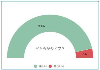 グラフ-どちらがタイプ?