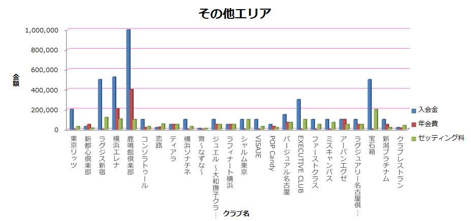 新宿・池袋・関東・大阪・名古屋・福岡・その他エリア料金表