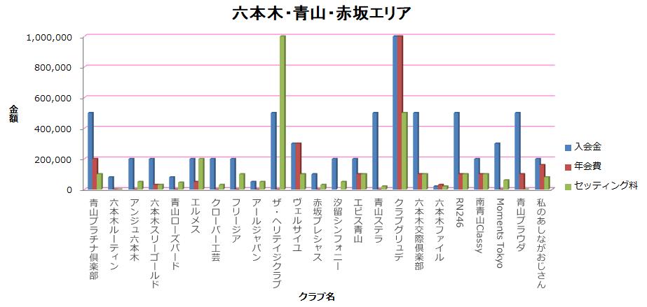 六本木・青山・赤坂エリアの料金表