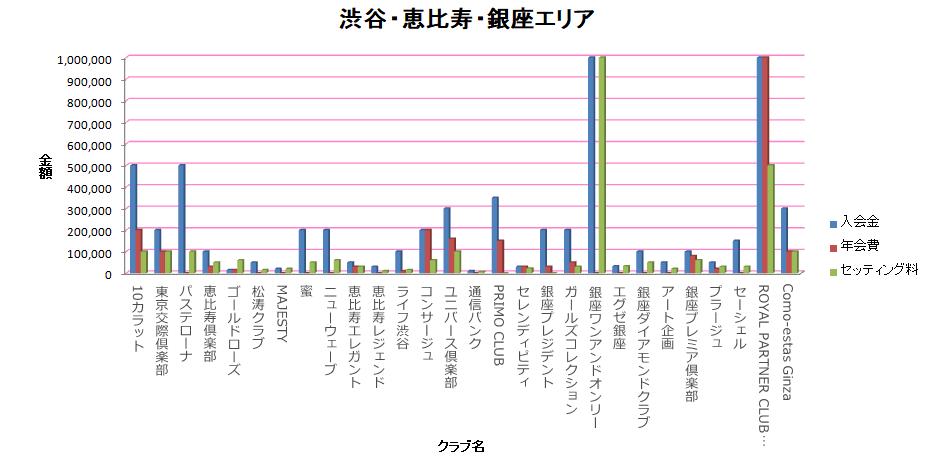 渋谷・恵比寿・銀座エリア料金表